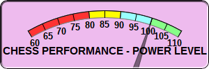 CXR Chess Performance Power Level for Player Dakota Rowland