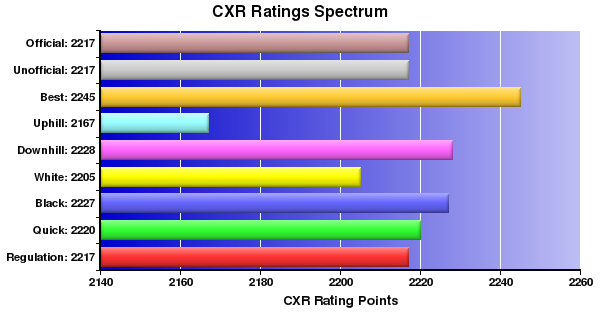 CXR Chess Ratings Spectrum Bar Chart for Player Ernest Colding