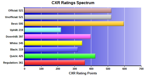 CXR Chess Ratings Spectrum Bar Chart for Player Josee Eischen
