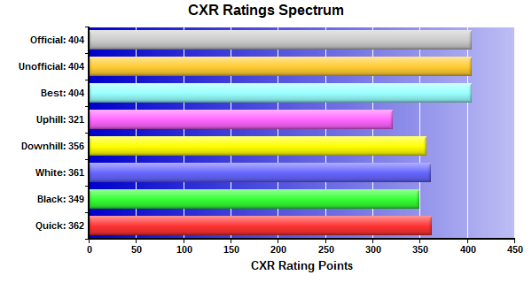 CXR Chess Ratings Spectrum Bar Chart for Player Xaden Carshall