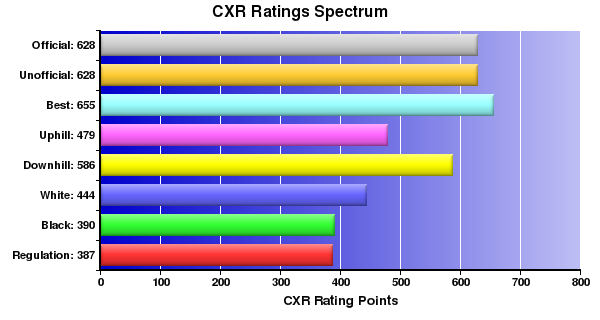 CXR Chess Ratings Spectrum Bar Chart for Player Emmitt Brandt