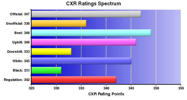 CXR Chess Ratings Spectrum Bar Chart for Player Evan Eastep