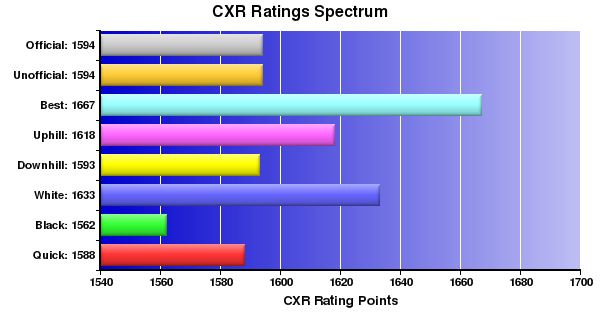 CXR Chess Ratings Spectrum Bar Chart for Player Laurence Coker