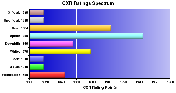 CXR Chess Ratings Spectrum Bar Chart for Player Salvador Martinez