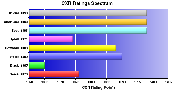 CXR Chess Ratings Spectrum Bar Chart for Player Tony Cheng
