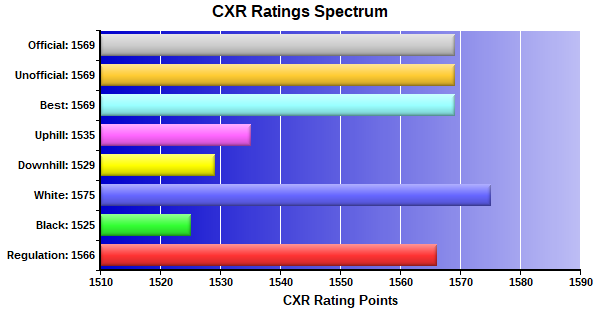 CXR Chess Ratings Spectrum Bar Chart for Player Kenneth Eddy