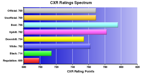 CXR Chess Ratings Spectrum Bar Chart for Player Justin Cunningham