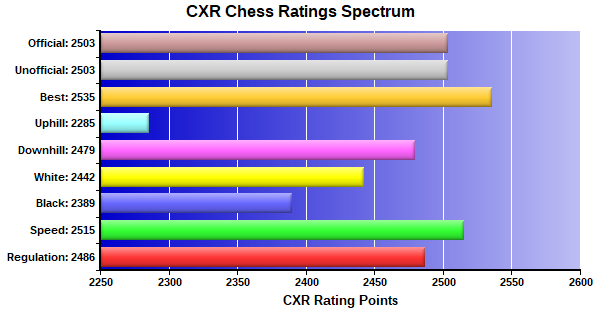 CXR Chess Ratings Spectrum Bar Chart for Player Advait Patel