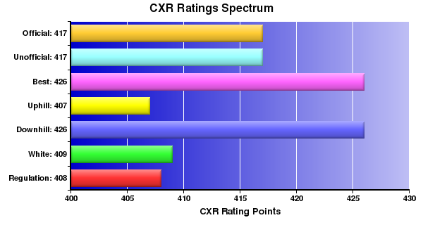 CXR Chess Ratings Spectrum Bar Chart for Player Sepand Ashenayi