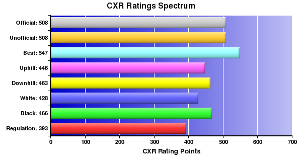 CXR Chess Ratings Spectrum Bar Chart for Player Michael Crook
