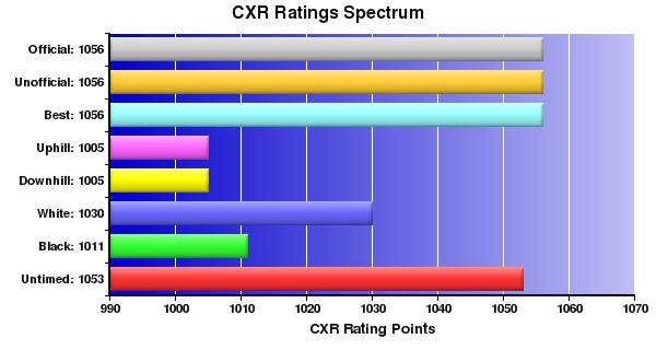 CXR Chess Ratings Spectrum Bar Chart for Player D Greene