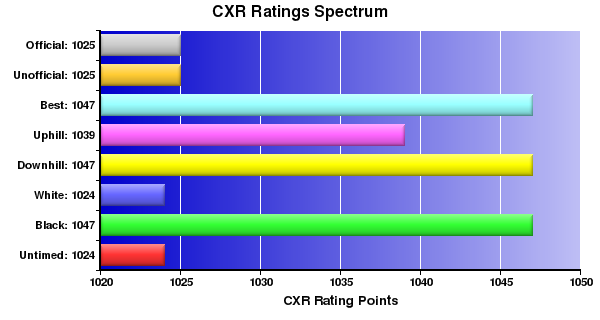 CXR Chess Ratings Spectrum Bar Chart for Player A Hopper