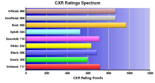 CXR Chess Ratings Spectrum Bar Chart for Player K Purdy