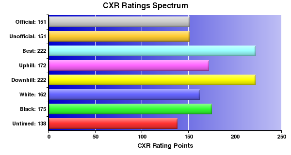 CXR Chess Ratings Spectrum Bar Chart for Player T Clauson