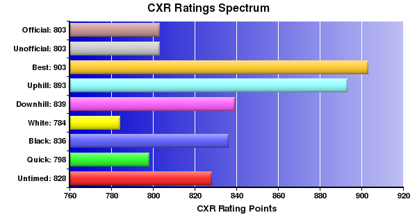 CXR Chess Ratings Spectrum Bar Chart for Player A Verstrate