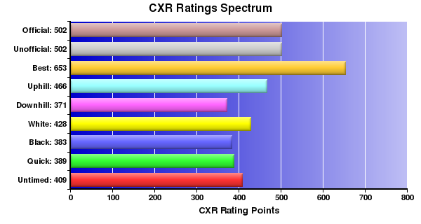 CXR Chess Ratings Spectrum Bar Chart for Player L Dufault
