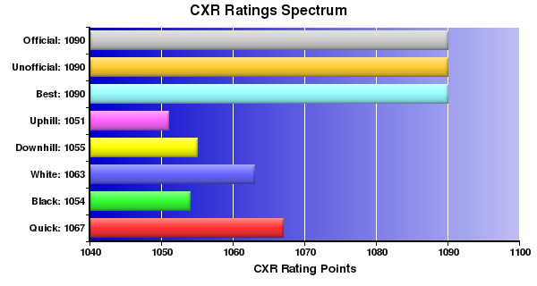 CXR Chess Ratings Spectrum Bar Chart for Player Lucas Beddow