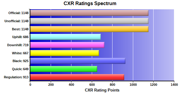 CXR Chess Ratings Spectrum Bar Chart for Player Zachary Tu