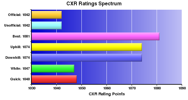 CXR Chess Ratings Spectrum Bar Chart for Player Daryll Garcia