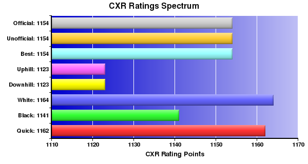 CXR Chess Ratings Spectrum Bar Chart for Player Aaron Tanyag