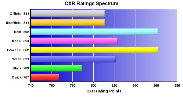 CXR Chess Ratings Spectrum Bar Chart for Player Joaquin Valencia