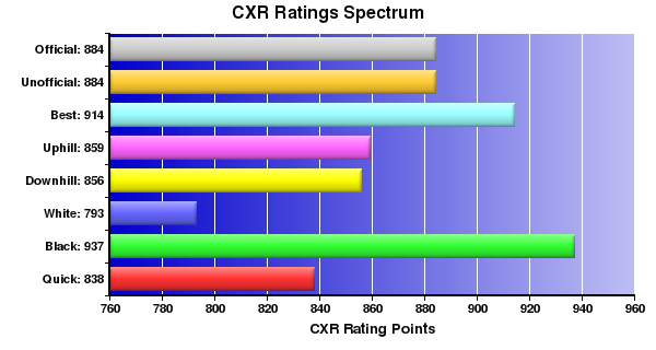 CXR Chess Ratings Spectrum Bar Chart for Player Adrian Ong