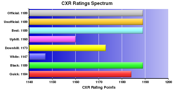 CXR Chess Ratings Spectrum Bar Chart for Player Israelito Rilloraza