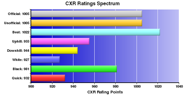 CXR Chess Ratings Spectrum Bar Chart for Player Andrew Sopungco