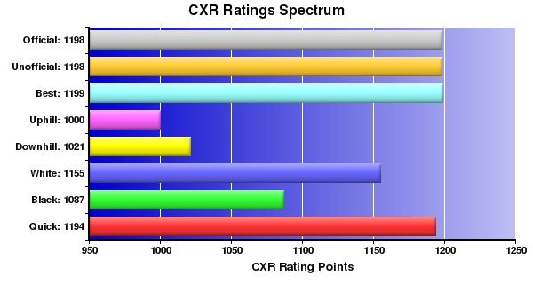 CXR Chess Ratings Spectrum Bar Chart for Player Carl Valdellon