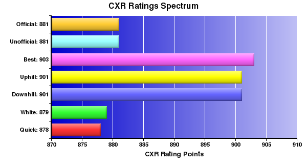 CXR Chess Ratings Spectrum Bar Chart for Player Marcus Chu