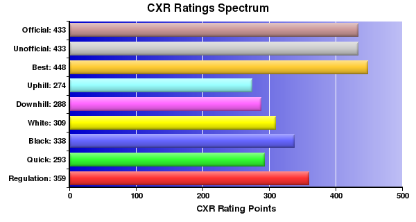 CXR Chess Ratings Spectrum Bar Chart for Player Charles Benway
