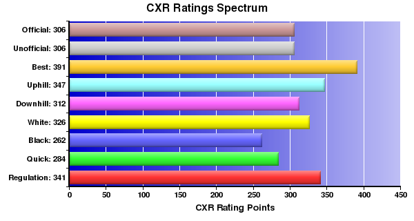 CXR Chess Ratings Spectrum Bar Chart for Player William Albers
