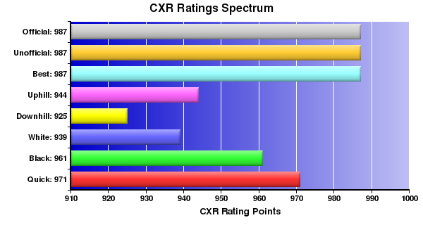 CXR Chess Ratings Spectrum Bar Chart for Player Dariel Delosreyes