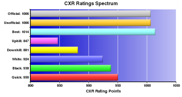 CXR Chess Ratings Spectrum Bar Chart for Player John Oncita