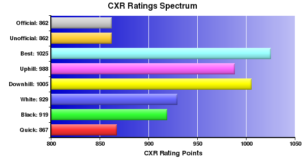 CXR Chess Ratings Spectrum Bar Chart for Player Brian Villa