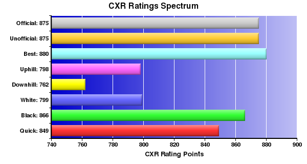 CXR Chess Ratings Spectrum Bar Chart for Player Paul Topacio