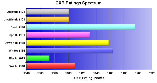 CXR Chess Ratings Spectrum Bar Chart for Player Philip Uy