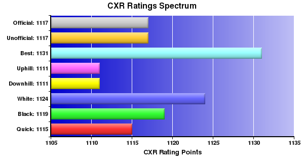 CXR Chess Ratings Spectrum Bar Chart for Player Francis Parro