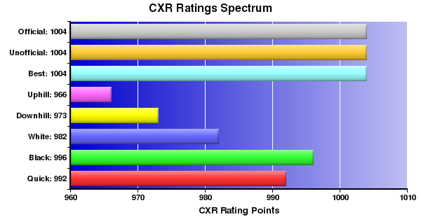 CXR Chess Ratings Spectrum Bar Chart for Player Vincent Mamutuk