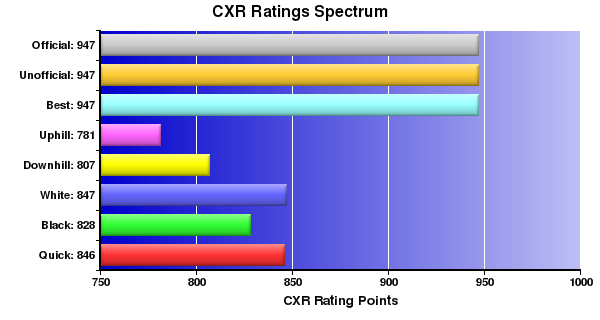 CXR Chess Ratings Spectrum Bar Chart for Player Jed Pasia