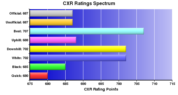 CXR Chess Ratings Spectrum Bar Chart for Player Louis Aboy