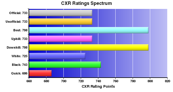 CXR Chess Ratings Spectrum Bar Chart for Player Matthew Mejia