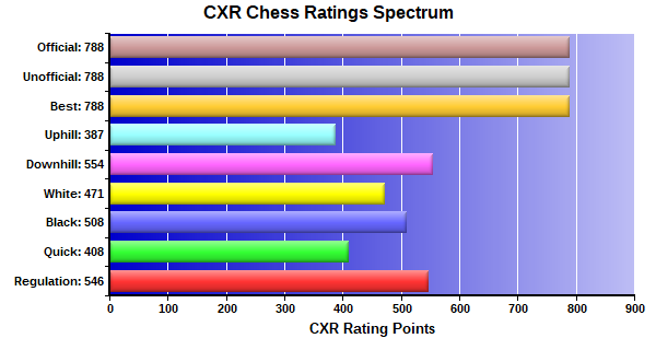 CXR Chess Ratings Spectrum Bar Chart for Player Andrew Dudleson