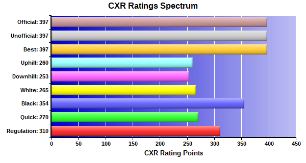 CXR Chess Ratings Spectrum Bar Chart for Player Connor Cross