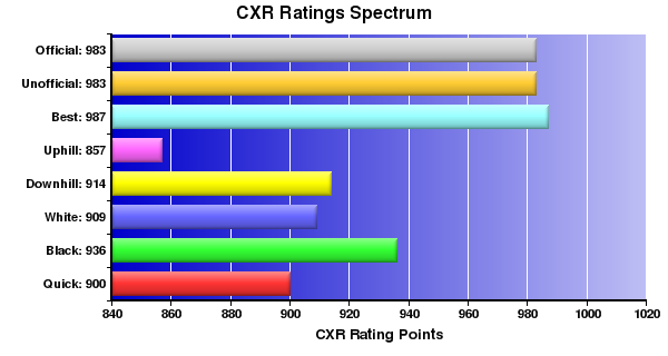 CXR Chess Ratings Spectrum Bar Chart for Player Sean Abiera