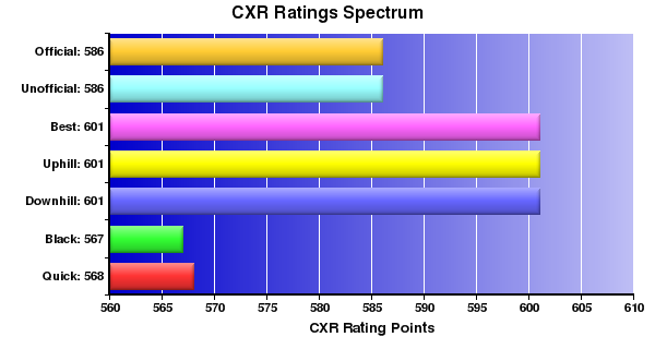 CXR Chess Ratings Spectrum Bar Chart for Player Jose Carlos