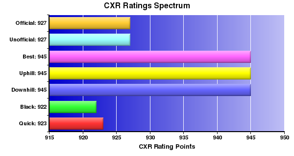CXR Chess Ratings Spectrum Bar Chart for Player Jake Guevara