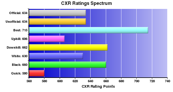 CXR Chess Ratings Spectrum Bar Chart for Player Christian Reyes
