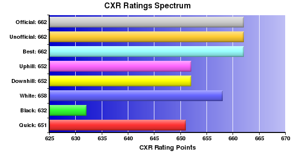 CXR Chess Ratings Spectrum Bar Chart for Player Robert Rondilla