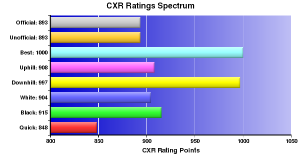 CXR Chess Ratings Spectrum Bar Chart for Player Von Salosagcol